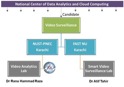 Video Surveillance Lab – National Center in Big Data and Cloud